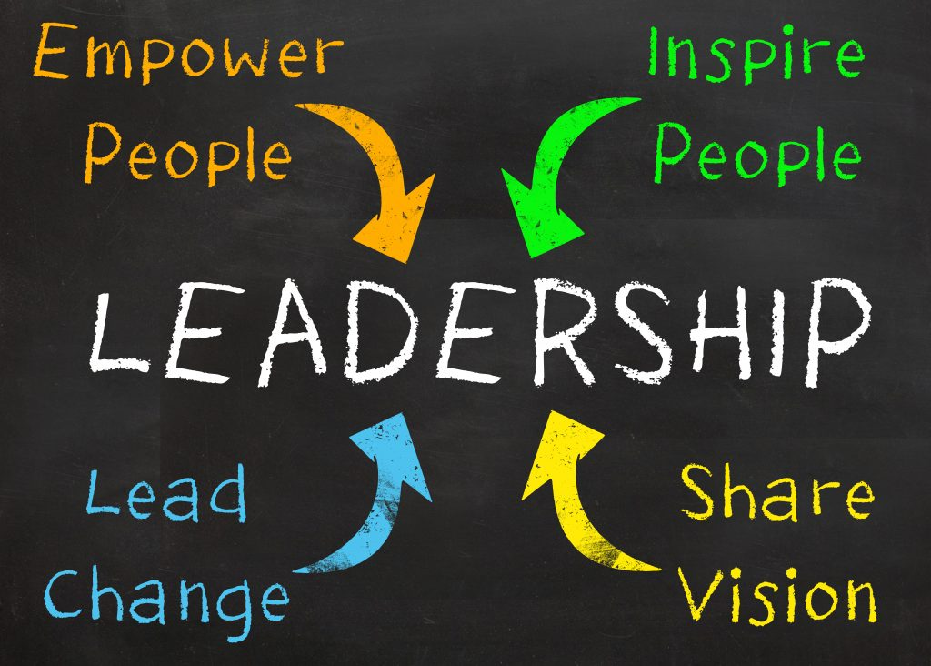 Leadership: Empower, Lead Change, Inspire, Share vision